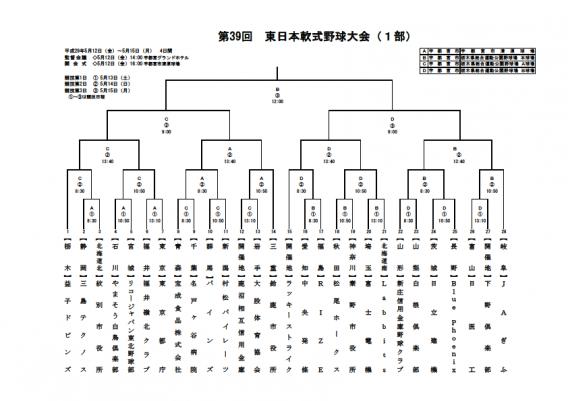 第39回 東日本軟式野球大会 (1部) 日程・組合せ